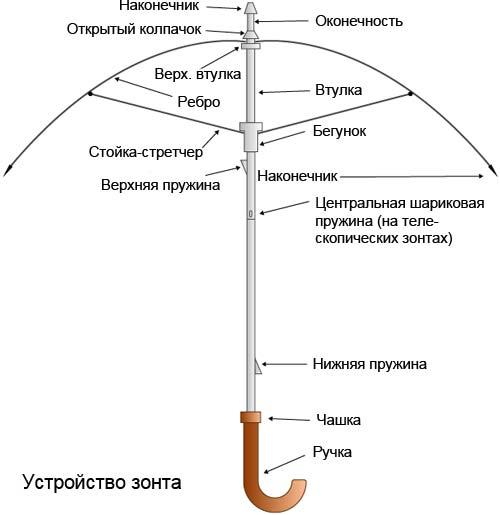 Ремонт зонтов верёвка на ручке